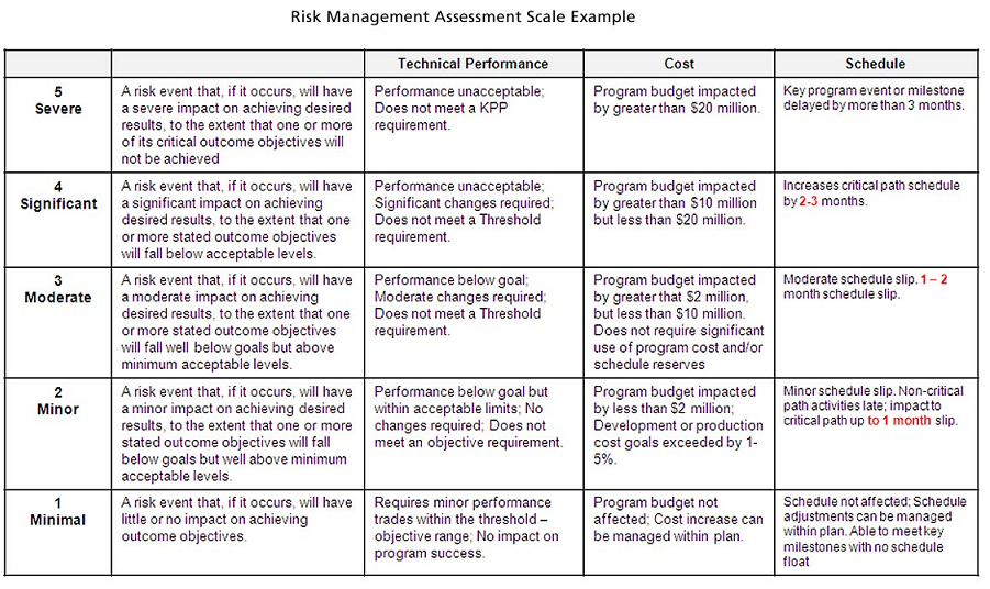 Risk Management Plan – Risk Management Plan
